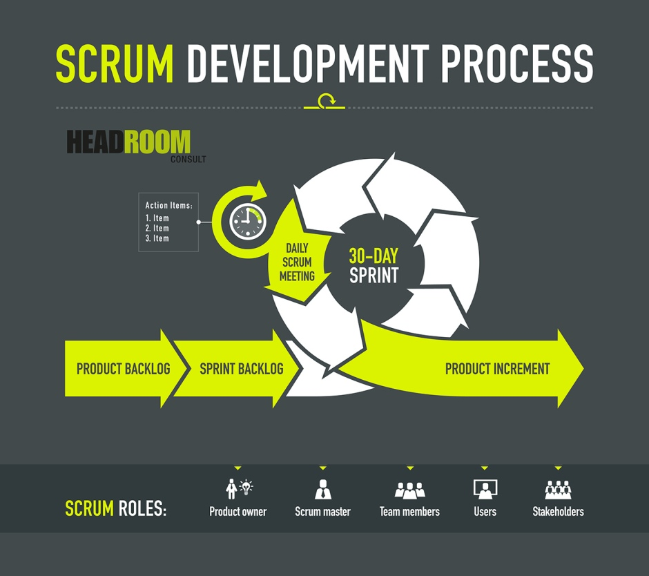 Scrum WEB