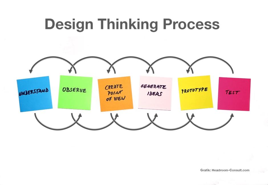 Design Thinking Headroom Consult